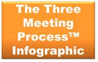 The Three Meeting Process Infographic (October's Academy)
